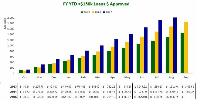 August 2015 - FY YD Under $150k Loans $ Approved