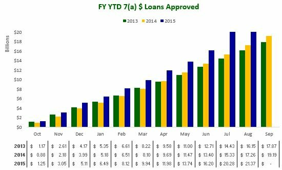 August 2015 - FY YTD 7a $ Loans Approved
