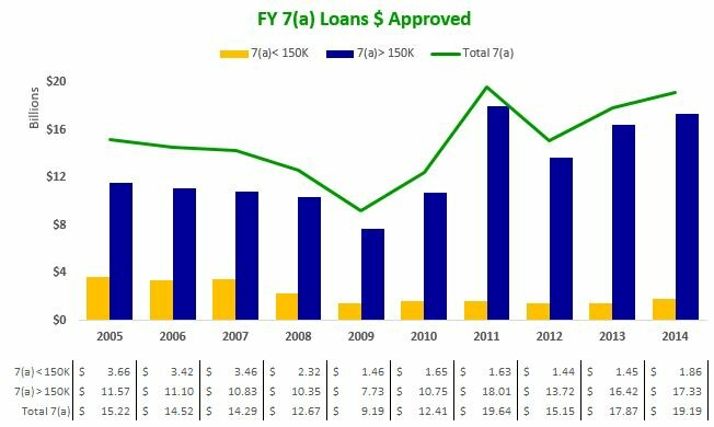 140930 FY 7(a) Loans $ Approved - by yr