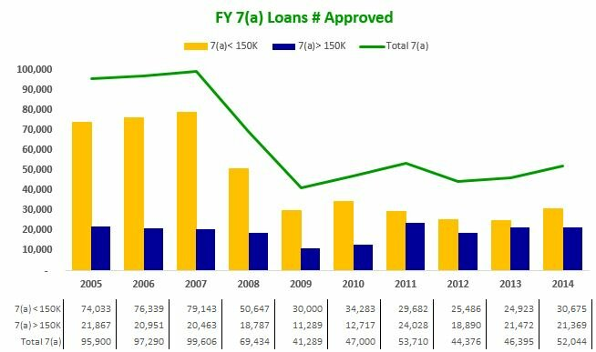 140930 FY 7(a) Loans # Approved - by yr