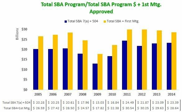 140930 Total SBA Program-Total SBA Program $ + 1st Mtg Approved