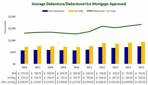 Average Debenture and Debenture+1st Mortgage Approved 2006-2015