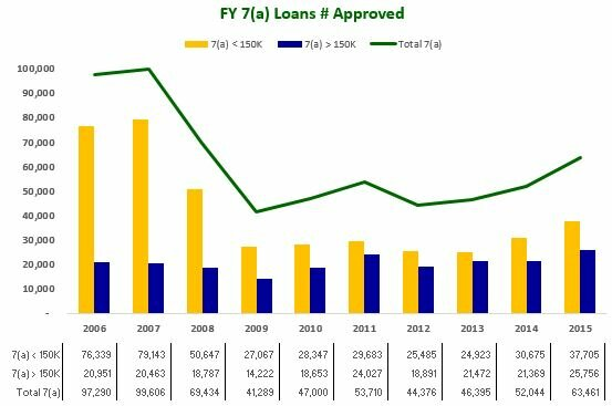 FY 7(a) Loans # Approved 2006-2015