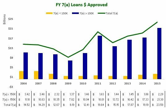 FY 7(a) Loans $ Approved 2006-2015