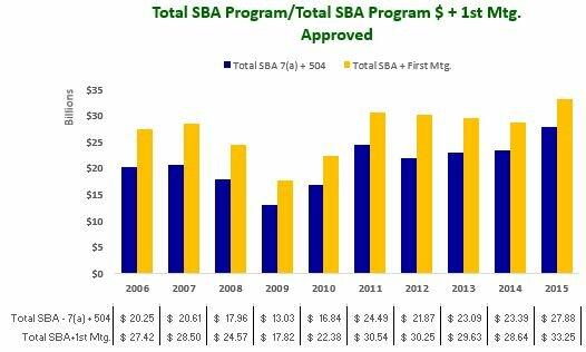 Total SBA Program and Total SBA Program $ + 1st Mtg. Approved 2006-2015 (1)